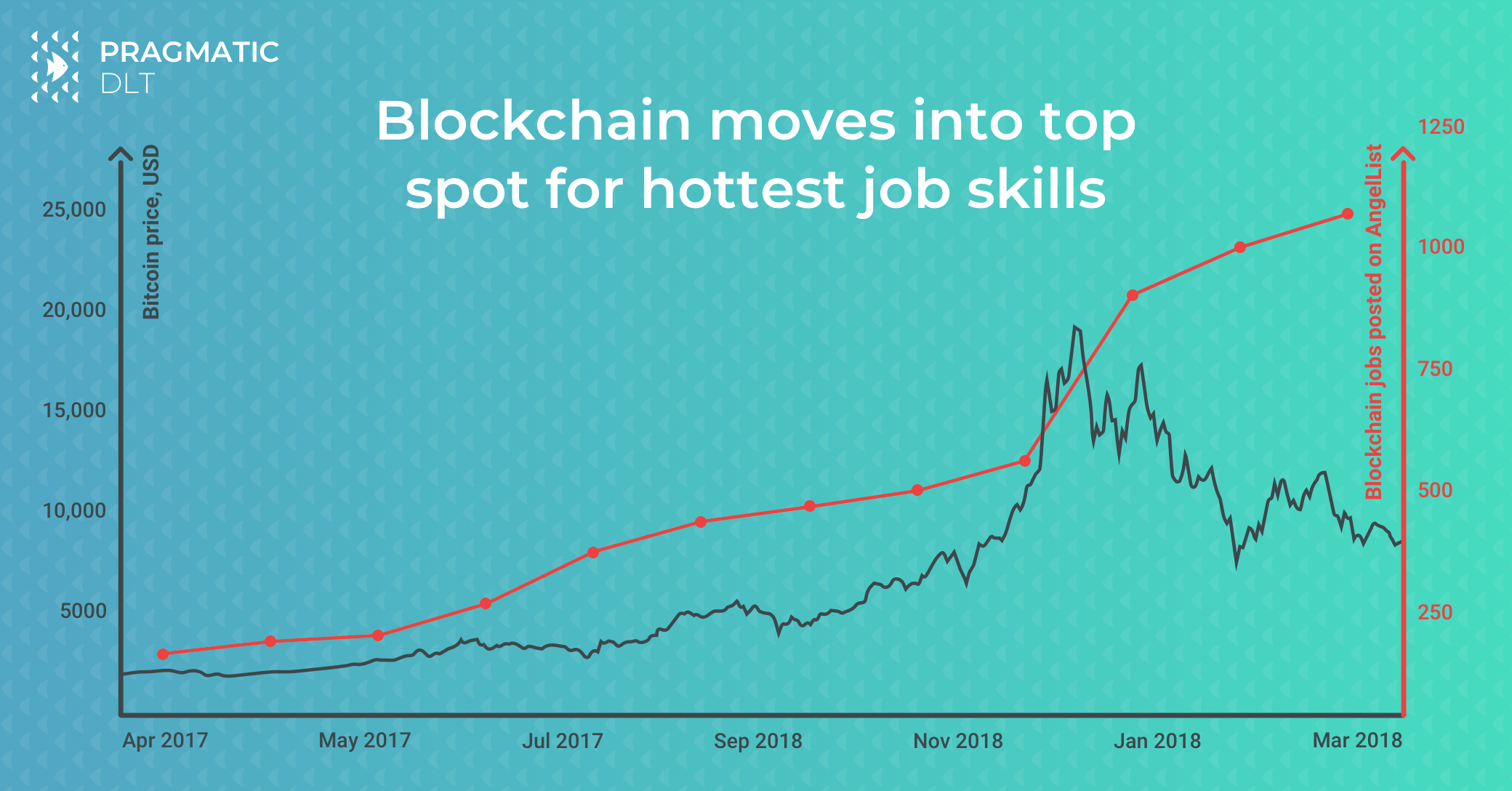 Blockchain moves into top spot for hottest job skills